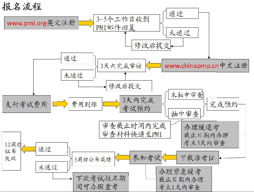 项目管理职业资格认证